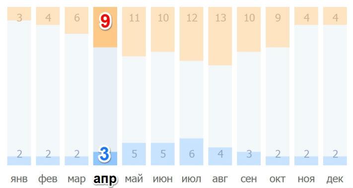 Количество солнечных и ненастных дней в Праге в апреле