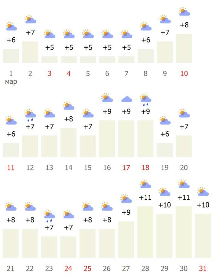 Средняя температура в Праге в марте
