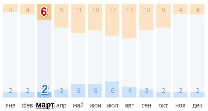 Среднее количество солнечных и ненастных дней в Праге в марте
