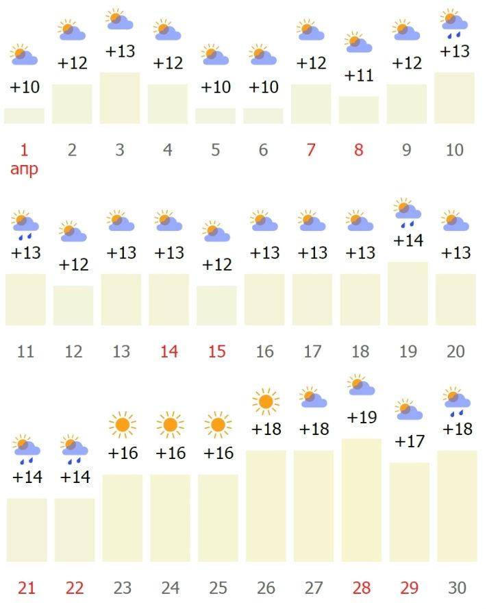 Средняя температура в Праге в апреле