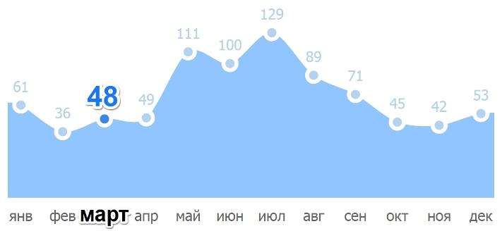 Усредненная норма осадков в Праге в марте