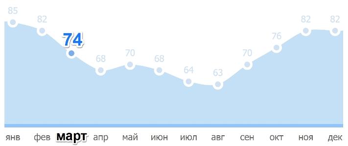 Средняя влажность воздуха в Праге в марте